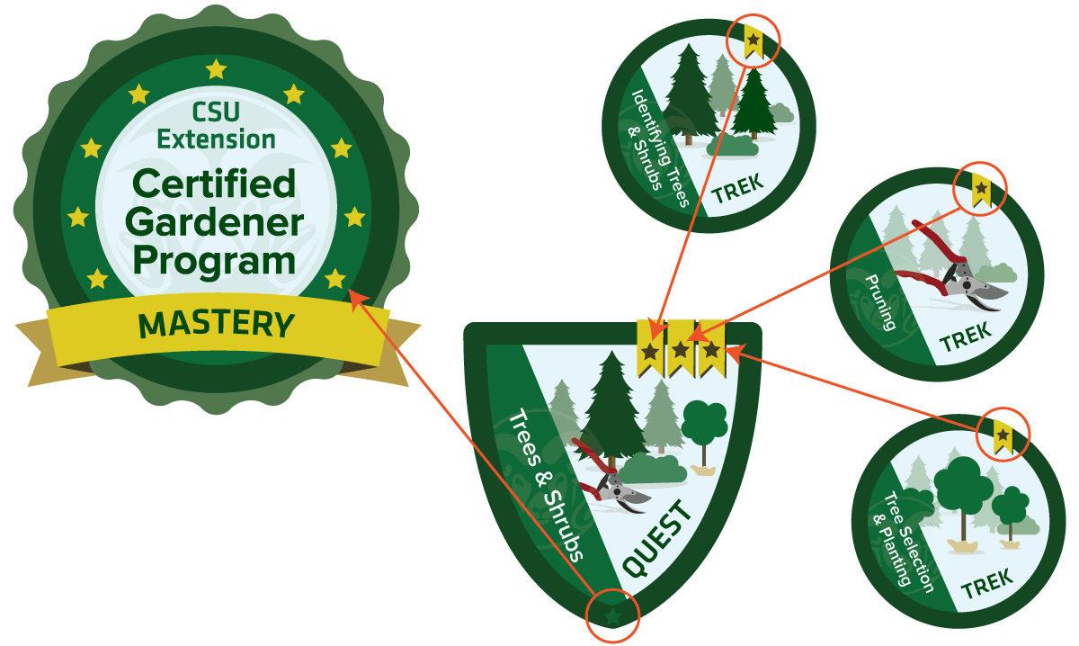 Certified Gardener digital badge diagram